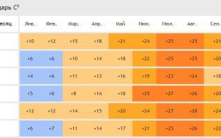 Климат и погода в италии по месяцам