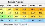 Климат и погода в римини по месяцам